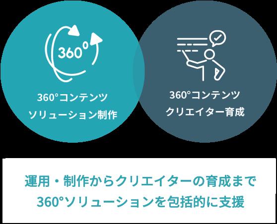 運用・制作からクリエイターの育成まで360°ソリューションを包括的に支援